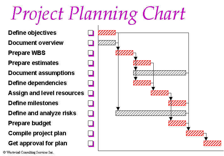 project management charts